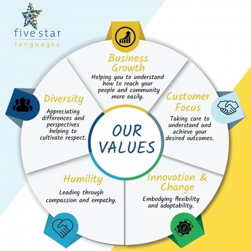 Five-Star-Languages-Core-Values